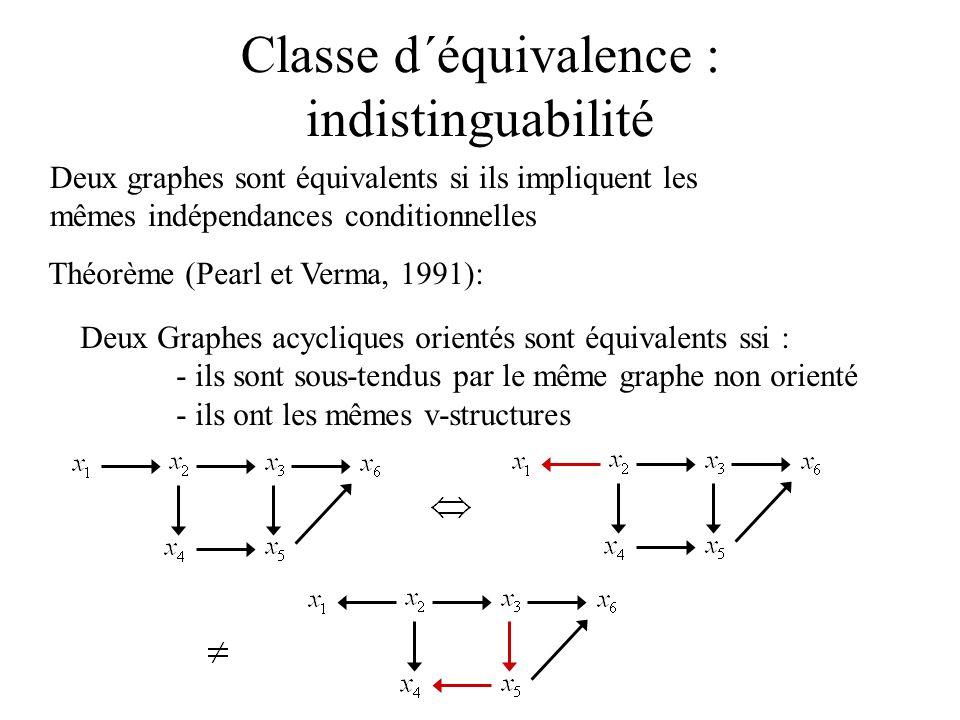 Classe d´équivalence : indistinguabilité Théorème (Pearl et Verma, 1991): Deux Graphes acycliques orientés sont équivalents ssi : - ils sont sous-tend