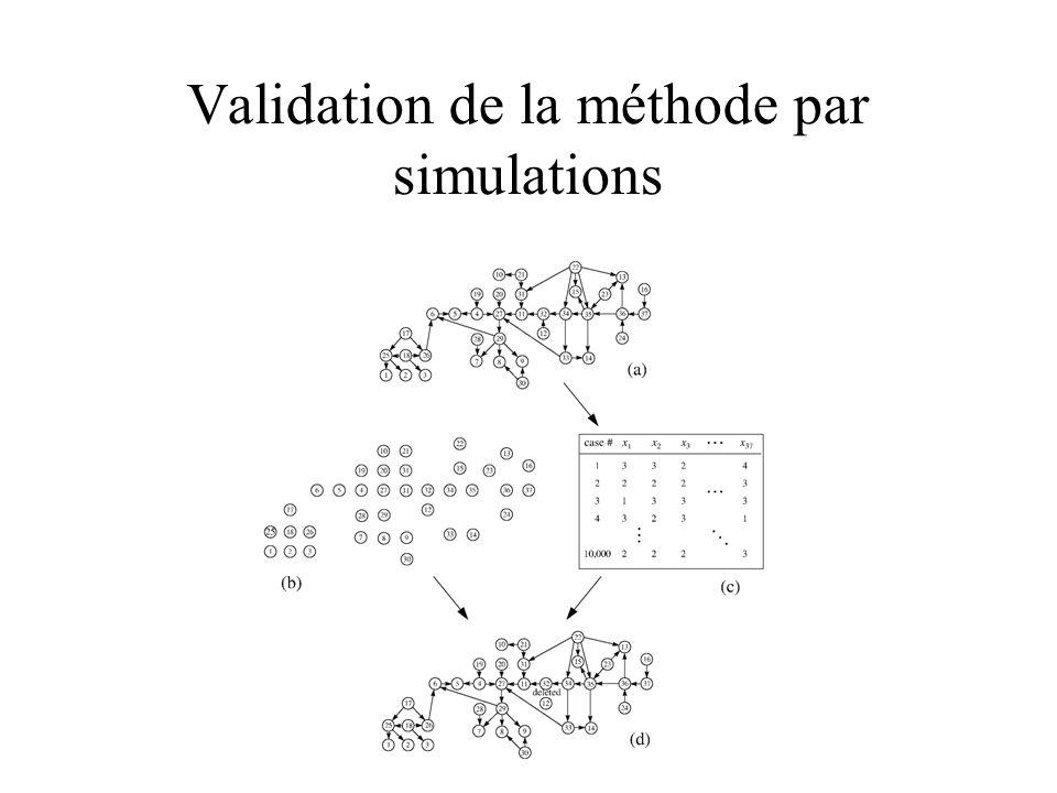 Validation de la méthode par simulations