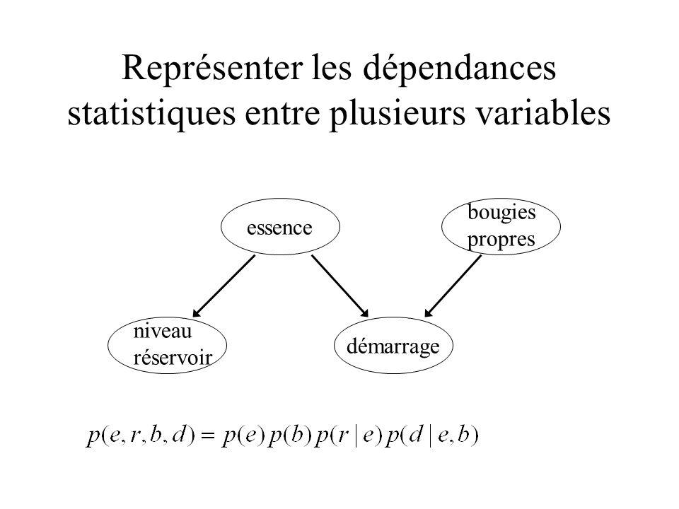 Calcul de probabilités conditionnelles On connait la valeur des variables 26, 22, 16.