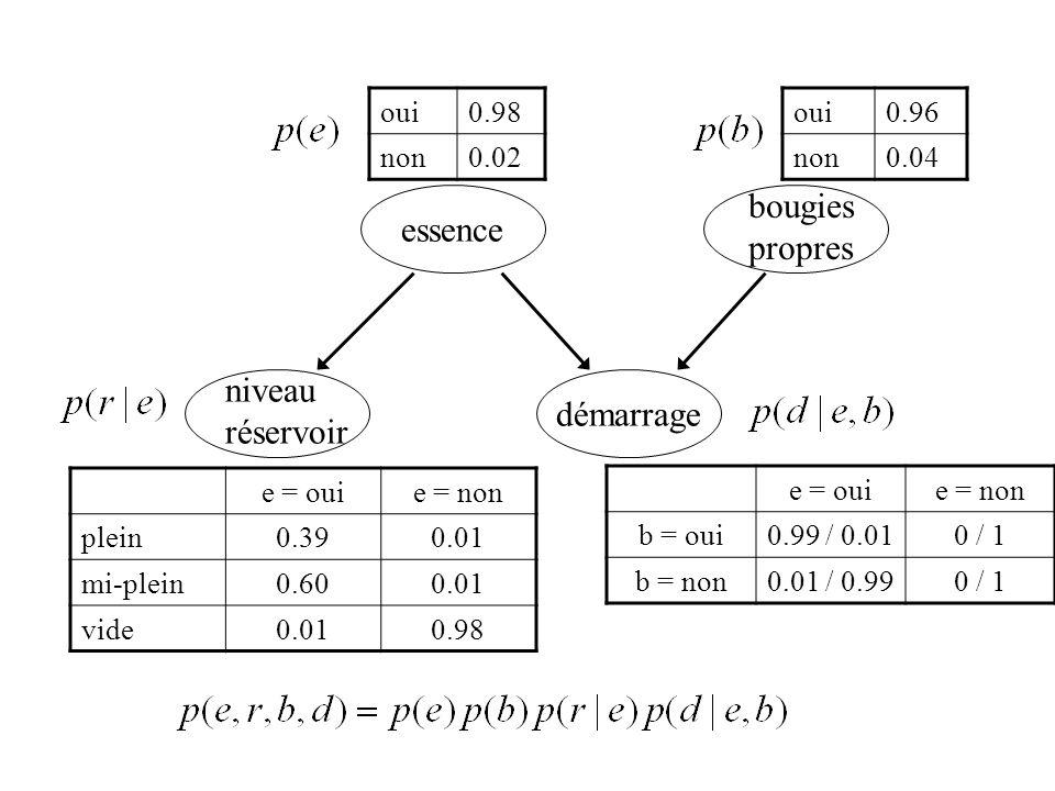 essence bougies propres démarrage niveau réservoir oui0.98 non0.02 oui0.96 non0.04 e = ouie = non b = oui0.99 / 0.010 / 1 b = non0.01 / 0.990 / 1 e =