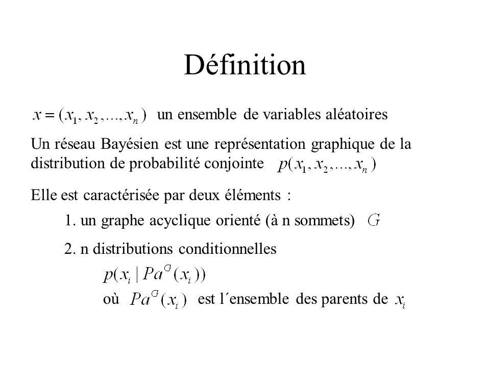 Définition un ensemble de variables aléatoires Un réseau Bayésien est une représentation graphique de la distribution de probabilité conjointe Elle es