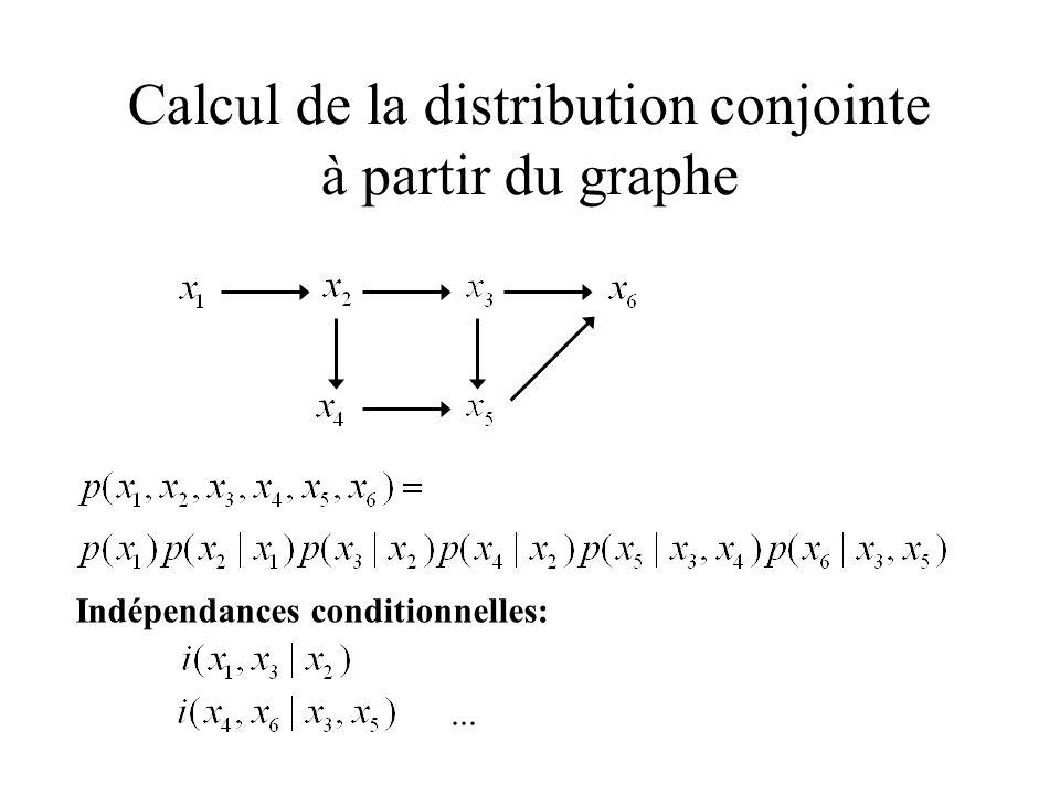 Classe d´équivalence : indistinguabilité Théorème (Pearl et Verma, 1991): Deux Graphes acycliques orientés sont équivalents ssi : - ils sont sous-tendus par le même graphe non orienté - ils ont les mêmes v-structures Deux graphes sont équivalents si ils impliquent les mêmes indépendances conditionnelles