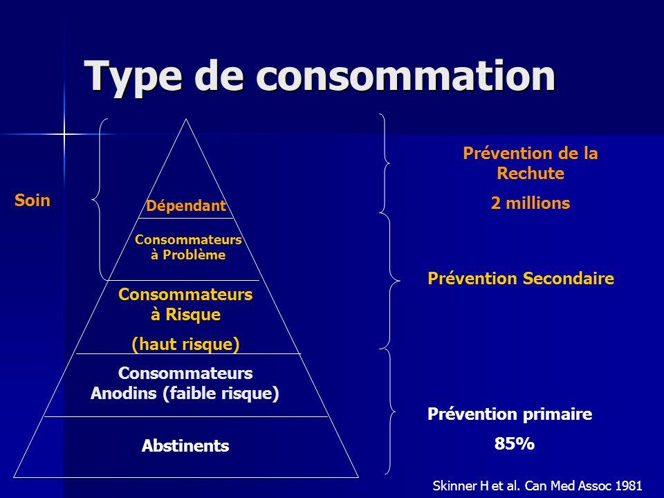 Type de consommation Abstinents Consommateurs Anodins (faible risque) Consommateurs à Risque (haut risque) Consommateurs à Problème Dépendant Préventi