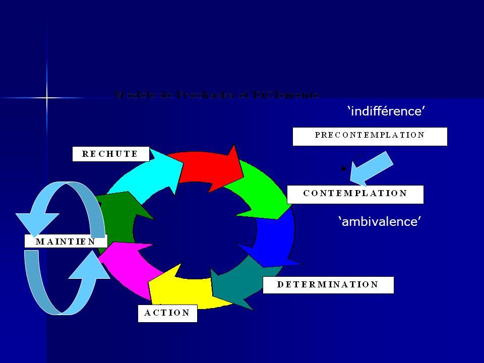 indifférence ambivalence
