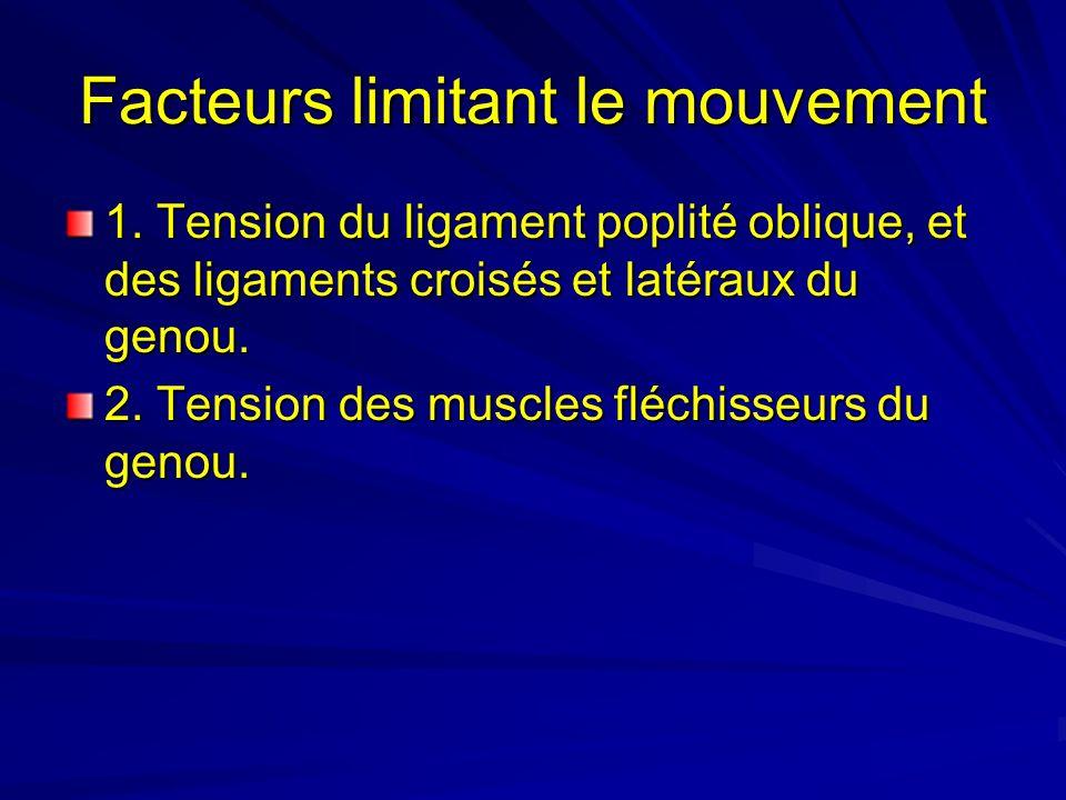 Facteurs limitant le mouvement 1. Tension du ligament poplité oblique, et des ligaments croisés et latéraux du genou. 2. Tension des muscles fléchisse