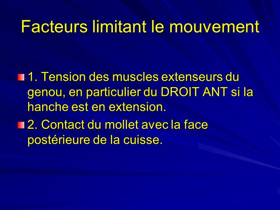 Facteurs limitant le mouvement 1. Tension des muscles extenseurs du genou, en particulier du DROIT ANT si la hanche est en extension. 2. Contact du mo