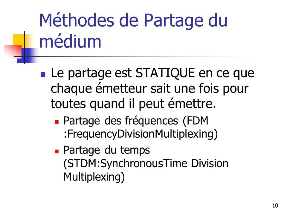 Méthodes de Partage du médium Le partage est STATIQUE en ce que chaque émetteur sait une fois pour toutes quand il peut émettre. Partage des fréquence
