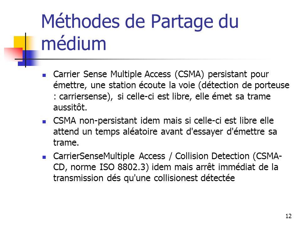 Méthodes de Partage du médium Carrier Sense Multiple Access (CSMA) persistant pour émettre, une station écoute la voie (détection de porteuse : carrie