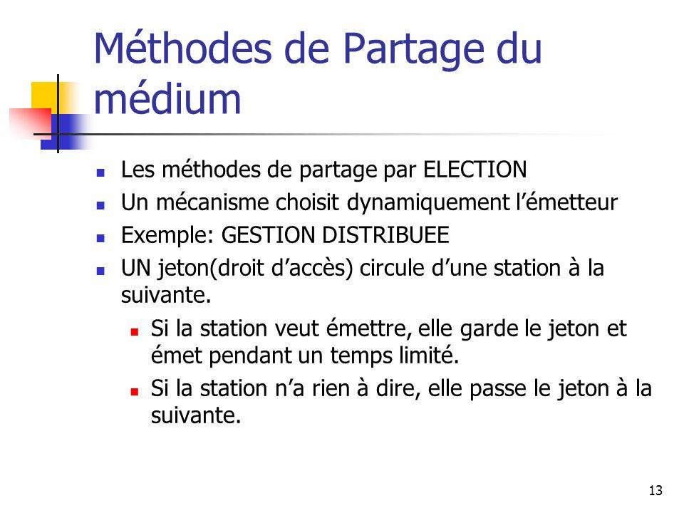 Méthodes de Partage du médium Les méthodes de partage par ELECTION Un mécanisme choisit dynamiquement lémetteur Exemple: GESTION DISTRIBUEE UN jeton(d