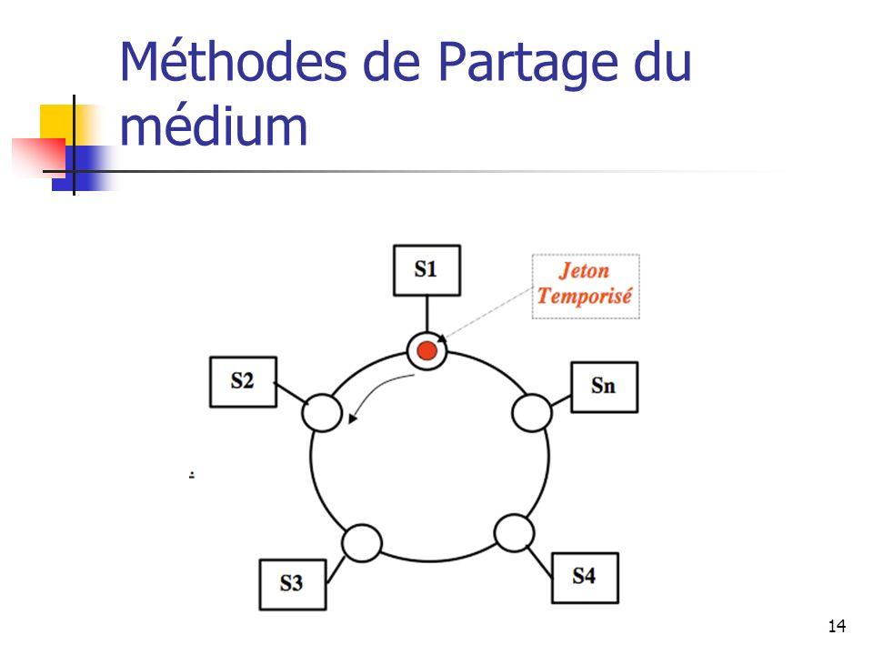 Méthodes de Partage du médium 14
