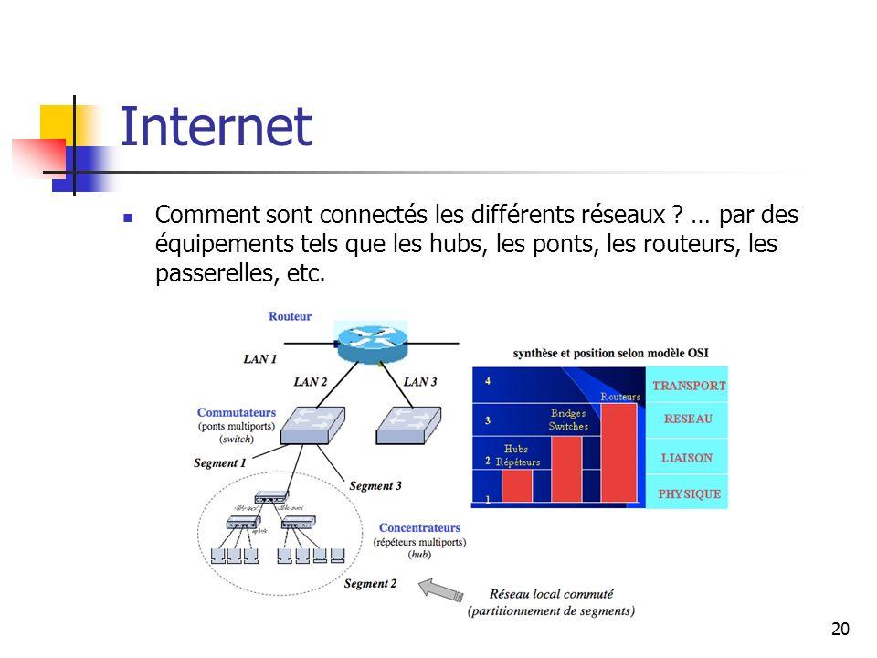 Internet Comment sont connectés les différents réseaux ? … par des équipements tels que les hubs, les ponts, les routeurs, les passerelles, etc. 20