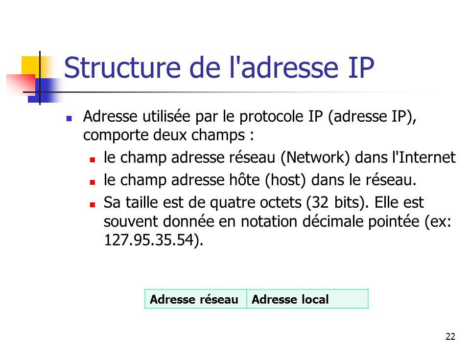 Structure de l'adresse IP Adresse utilisée par le protocole IP (adresse IP), comporte deux champs : le champ adresse réseau (Network) dans l'Internet