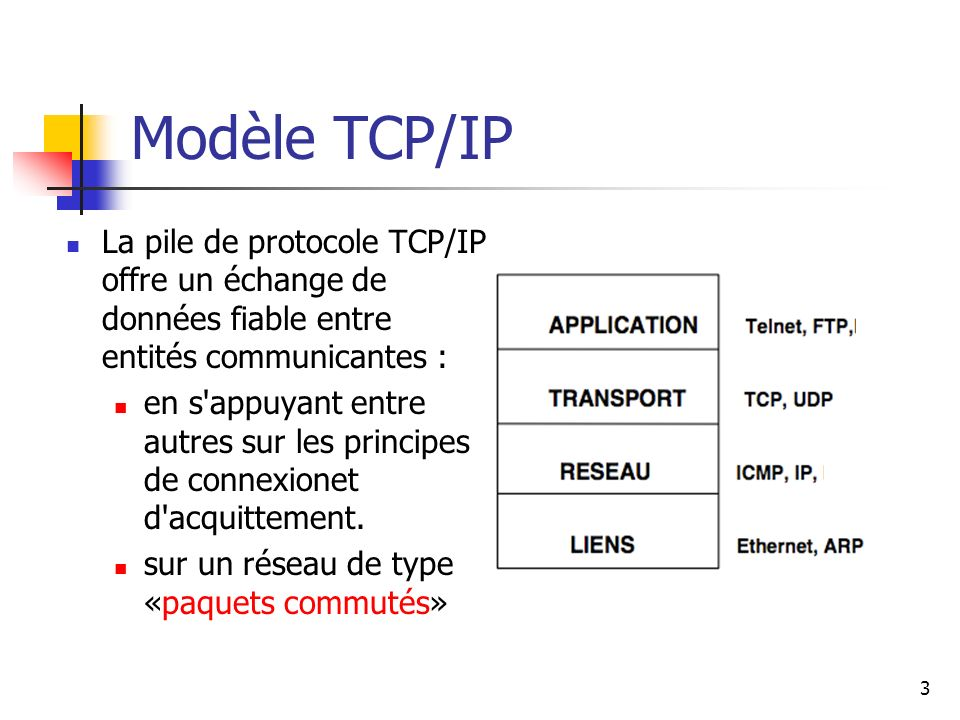 Modèle TCP/IP La pile de protocole TCP/IP offre un échange de données fiable entre entités communicantes : en s'appuyant entre autres sur les principe