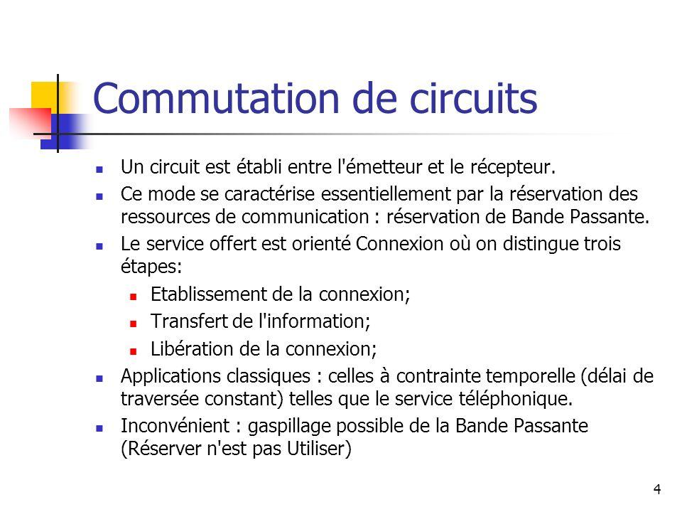 Commutation de circuits Un circuit est établi entre l'émetteur et le récepteur. Ce mode se caractérise essentiellement par la réservation des ressourc