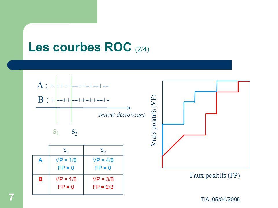TIA, 05/04/2005 8 Les courbes ROC (3/4) Maximiser laire sous la courbe ROC minimiser la somme des rangs des ex.