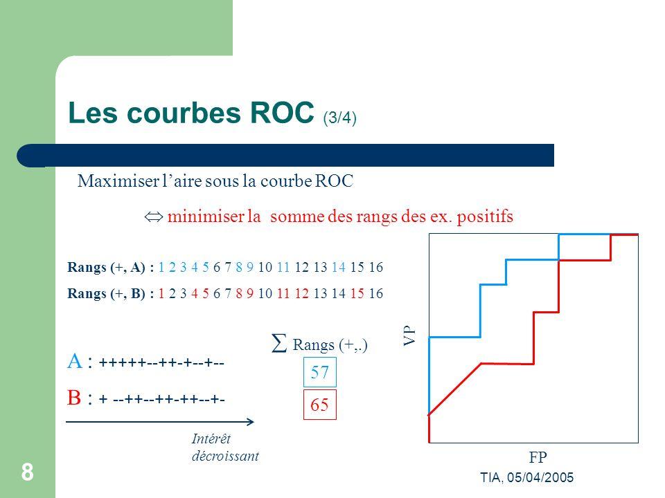 TIA, 05/04/2005 9 Les courbes ROC (4/4) Exemples de courbes ROC rangs = 21 rangs = 25 rangs = 26 h 1 : ++++++---- h 2 : +++-+++--- h 3 : ++-+-++-+-