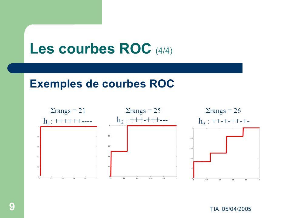 TIA, 05/04/2005 10 Comparaison Fscore/courbe ROC (1/2) 1 positif et 99 négatifs50 positifs et 50 négatifs Fscore