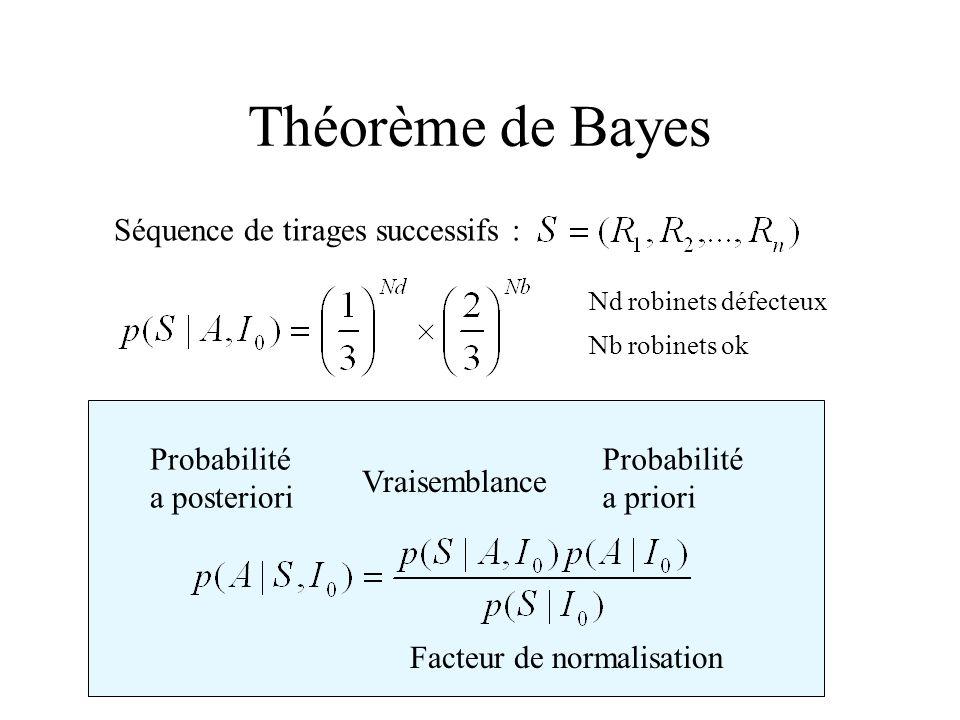 Théorème de Bayes Probabilité a priori Vraisemblance Probabilité a posteriori Facteur de normalisation Séquence de tirages successifs : Nd robinets dé