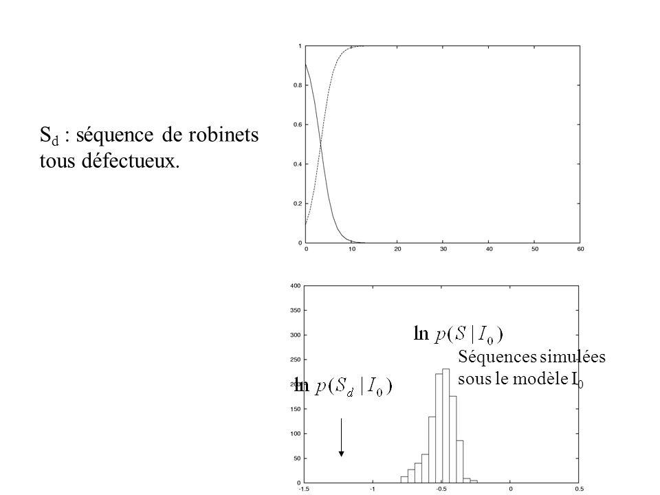 Séquences simulées sous le modèle I 0 S d : séquence de robinets tous défectueux.