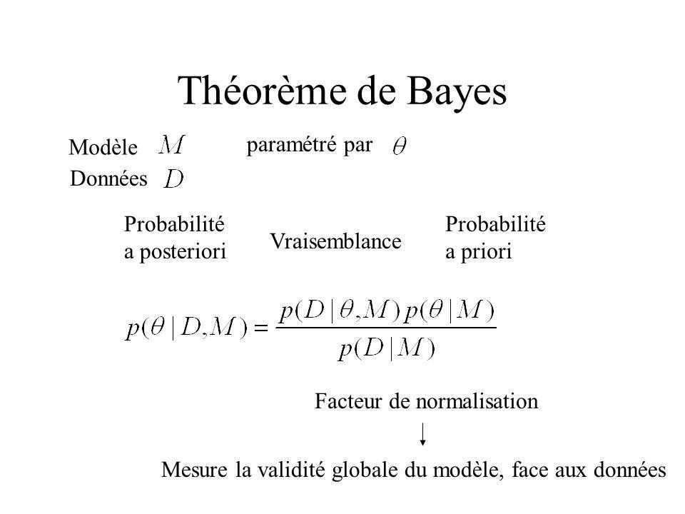 Théorème de Bayes Probabilité a priori Vraisemblance Probabilité a posteriori Facteur de normalisation Mesure la validité globale du modèle, face aux
