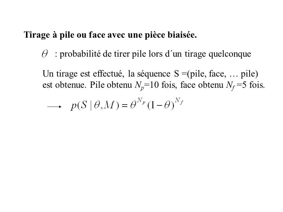 Tirage à pile ou face avec une pièce biaisée. : probabilité de tirer pile lors d´un tirage quelconque Un tirage est effectué, la séquence S =(pile, fa