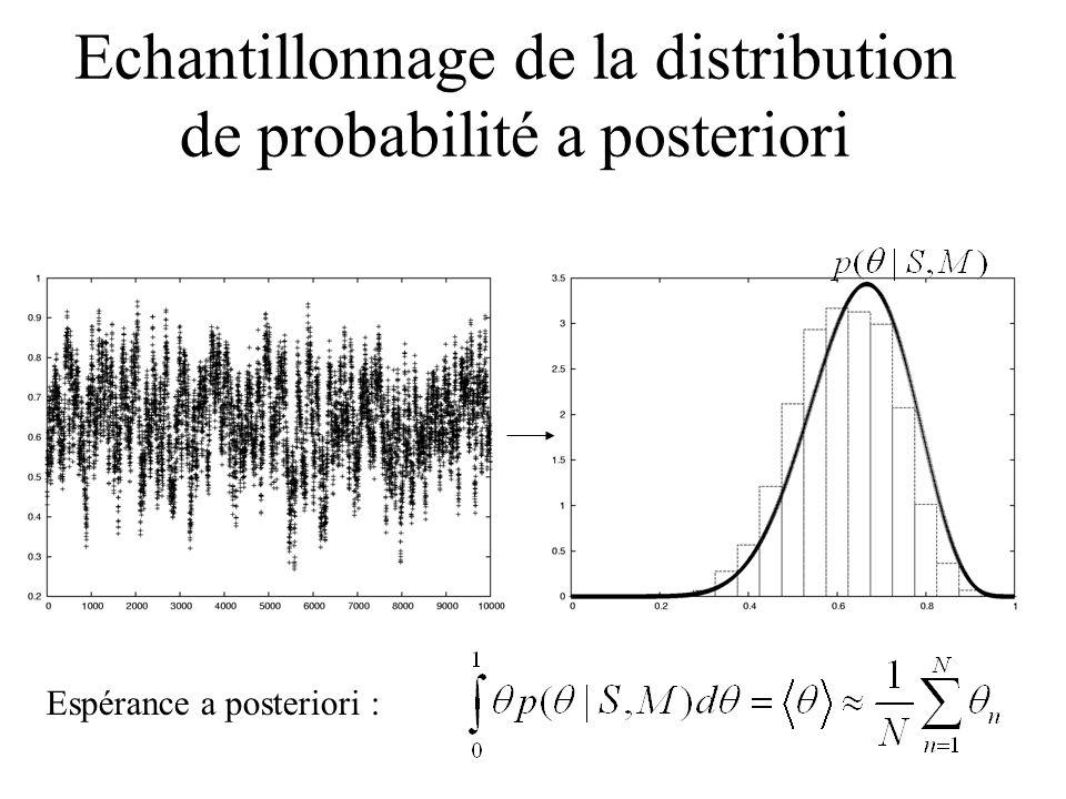 Echantillonnage de la distribution de probabilité a posteriori Espérance a posteriori :