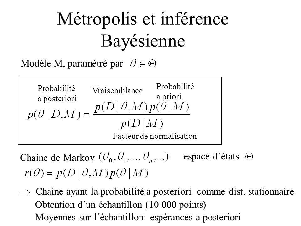 Métropolis et inférence Bayésienne Probabilité a priori Vraisemblance Probabilité a posteriori Facteur de normalisation Modèle M, paramétré par Chaine