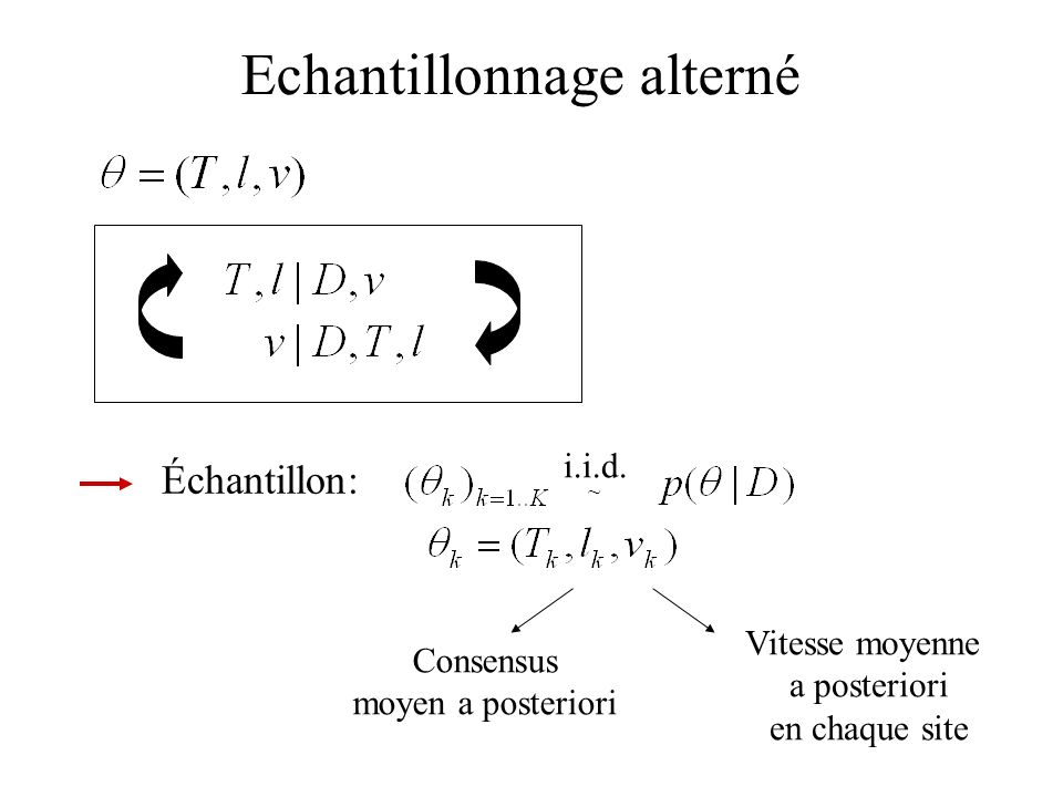 Échantillon: ~ i.i.d. Echantillonnage alterné Consensus moyen a posteriori Vitesse moyenne a posteriori en chaque site