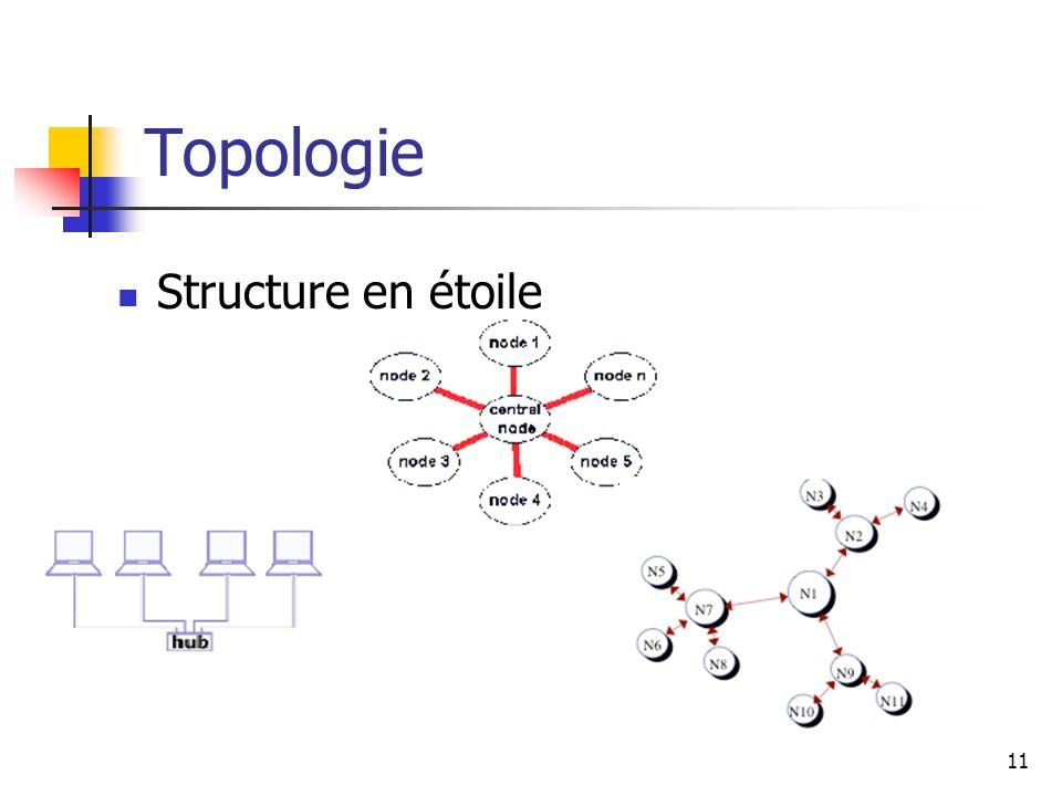Topologie Structure en étoile 11