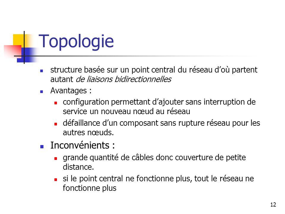 Topologie structure basée sur un point central du réseau doù partent autant de liaisons bidirectionnelles Avantages : configuration permettant dajoute