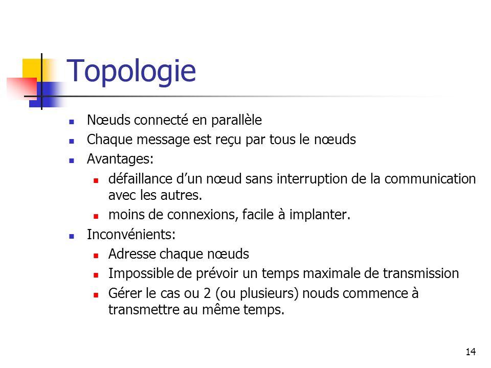 Topologie Nœuds connecté en parallèle Chaque message est reçu par tous le nœuds Avantages: défaillance dun nœud sans interruption de la communication