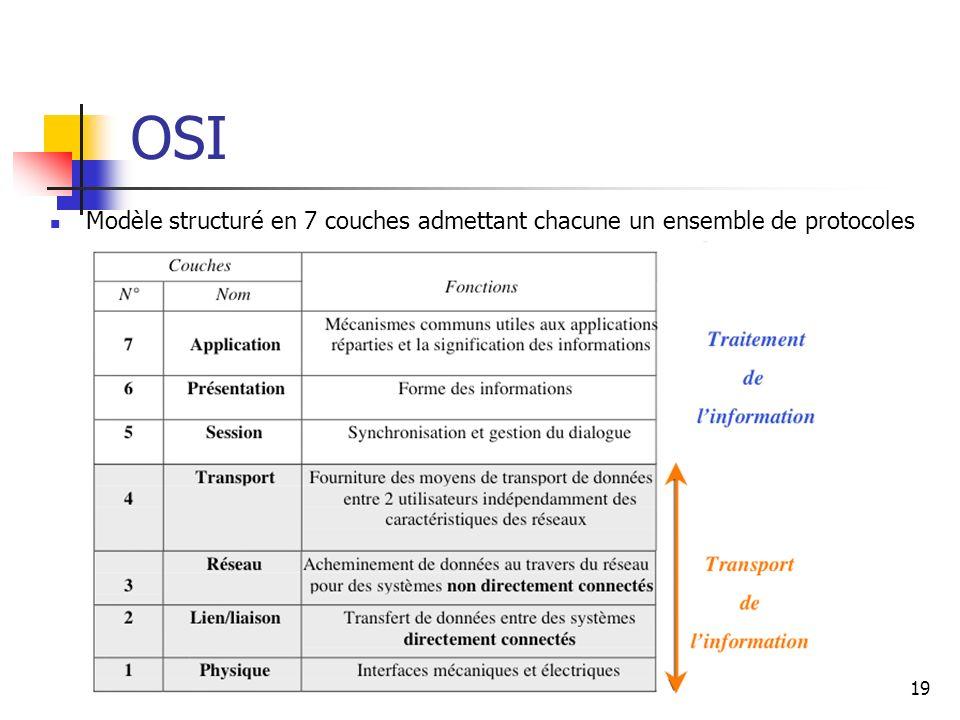 OSI Modèle structuré en 7 couches admettant chacune un ensemble de protocoles 19