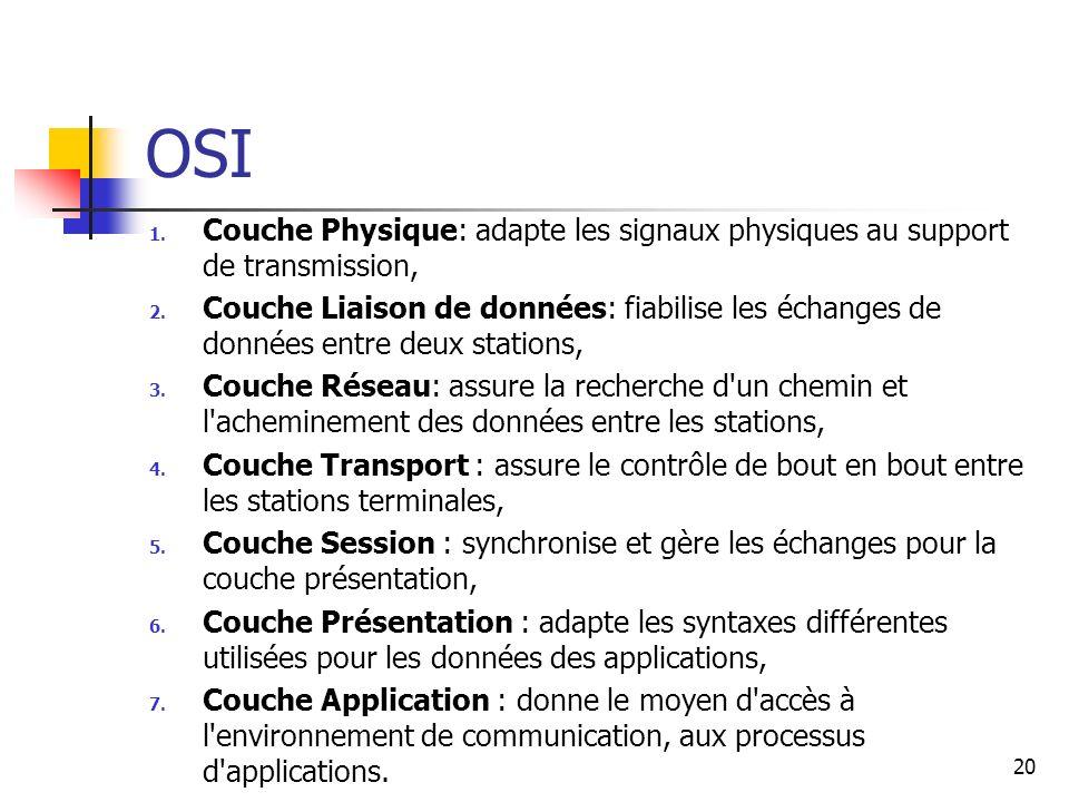 OSI 1. Couche Physique: adapte les signaux physiques au support de transmission, 2. Couche Liaison de données: fiabilise les échanges de données entre