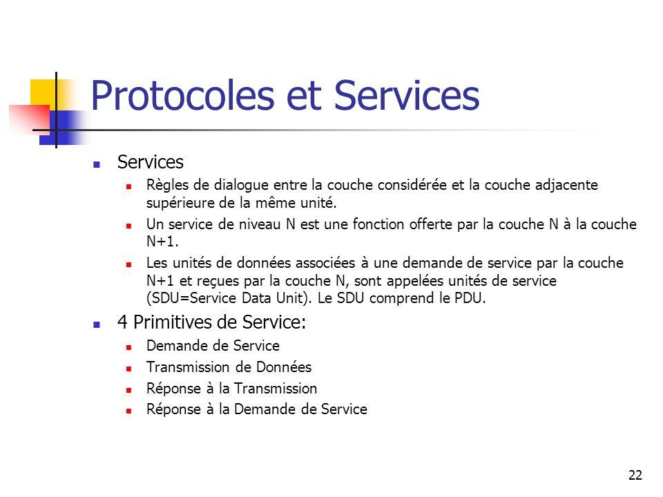 Protocoles et Services Services Règles de dialogue entre la couche considérée et la couche adjacente supérieure de la même unité. Un service de niveau