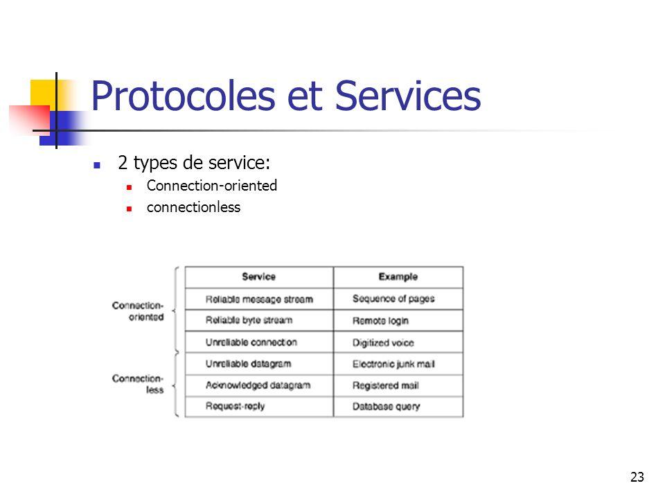 Protocoles et Services 2 types de service: Connection-oriented connectionless 23