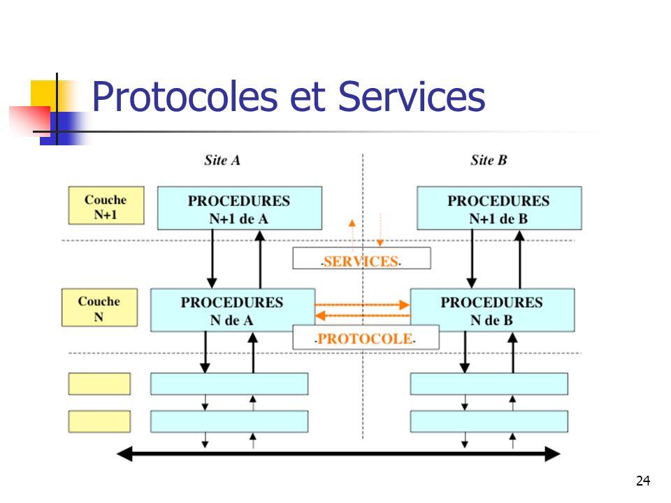 Protocoles et Services 24