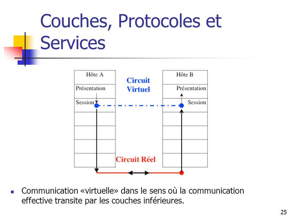 Couches, Protocoles et Services Communication «virtuelle» dans le sens où la communication effective transite par les couches inférieures. 25