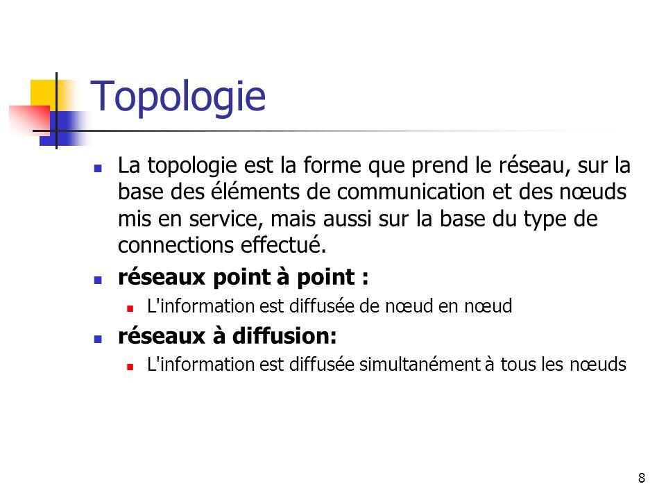 Topologie La topologie est la forme que prend le réseau, sur la base des éléments de communication et des nœuds mis en service, mais aussi sur la base