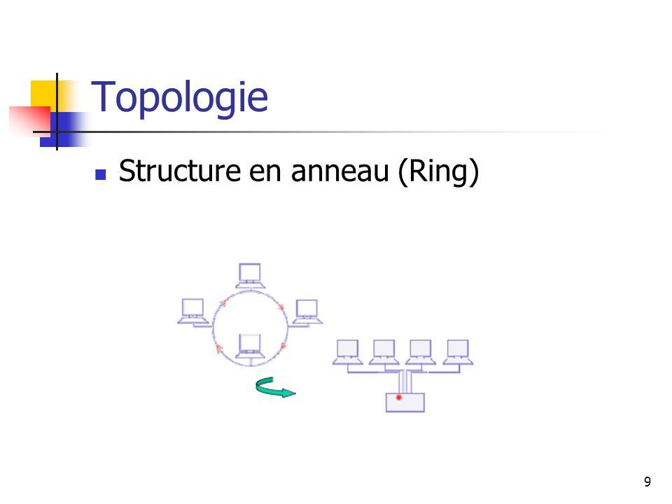 Topologie Structure en anneau (Ring) 9