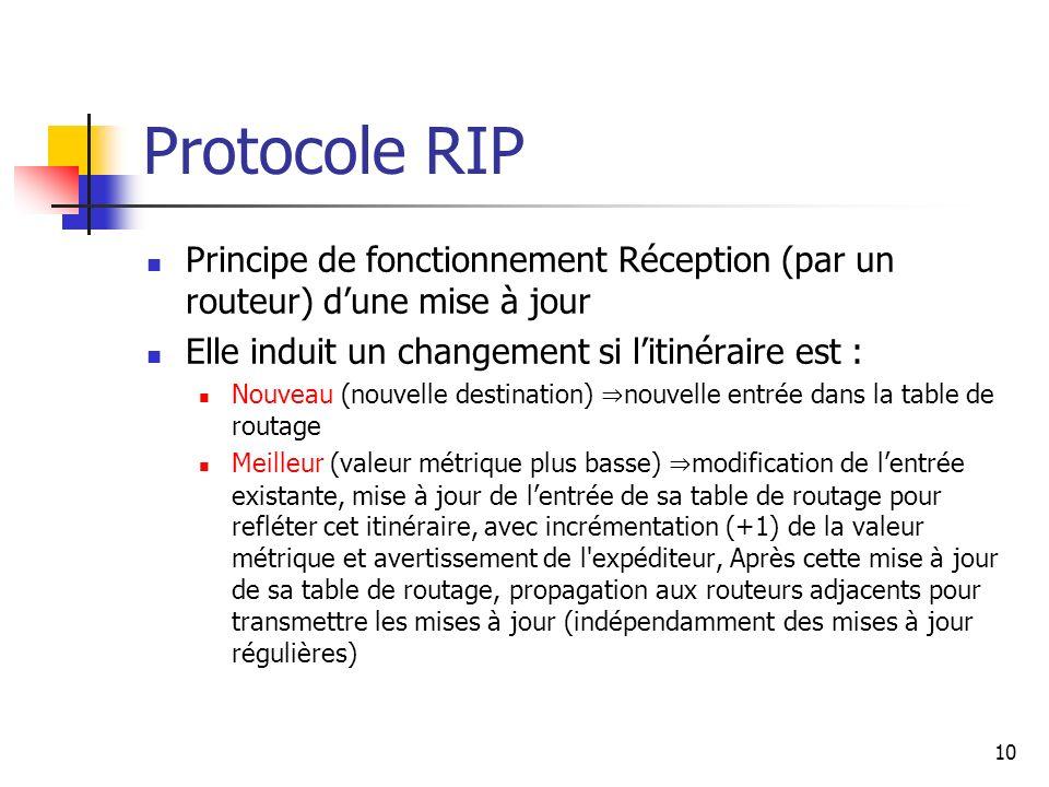 Protocole RIP Principe de fonctionnement Réception (par un routeur) dune mise à jour Elle induit un changement si litinéraire est : Nouveau (nouvelle