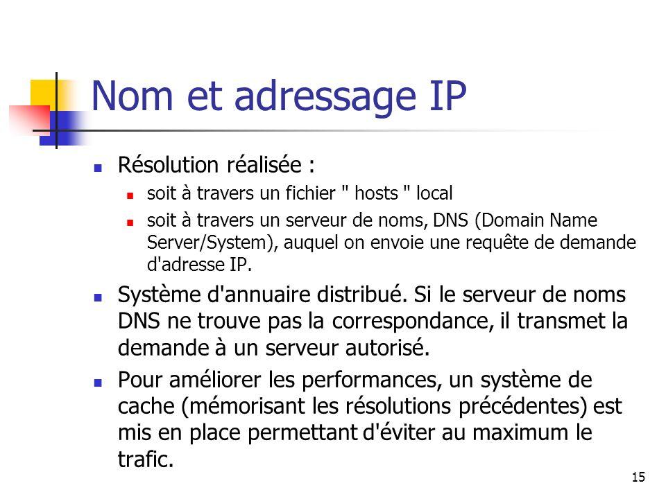 Nom et adressage IP Résolution réalisée : soit à travers un fichier