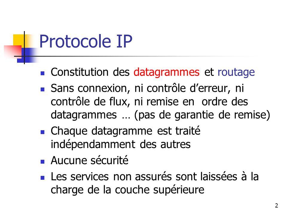 Protocole IP Constitution des datagrammes et routage Sans connexion, ni contrôle derreur, ni contrôle de flux, ni remise en ordre des datagrammes … (p