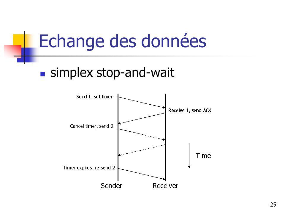 Echange des données simplex stop-and-wait 25