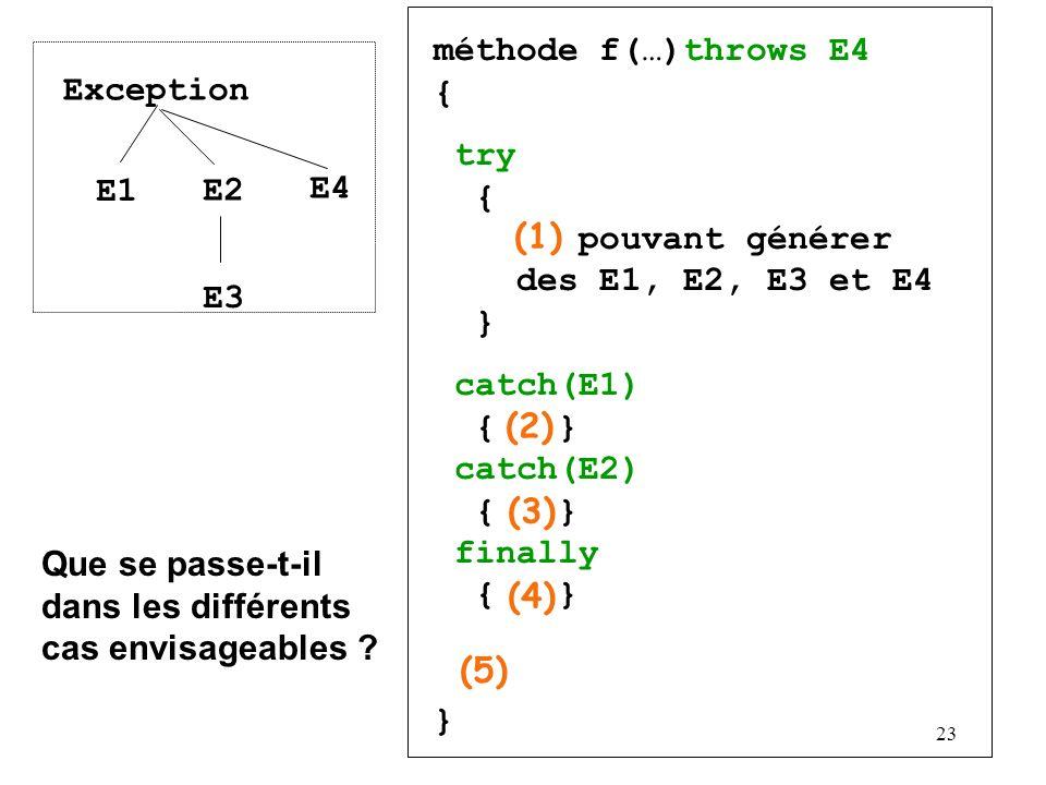 23 méthode f(…)throws E4 { try { pouvant générer des E1, E2, E3 et E4 } catch(E1) { } catch(E2) { } finally { } } Exception E1 E2 E3 E4 (1) (2) (3) (4) (5) Que se passe-t-il dans les différents cas envisageables ?