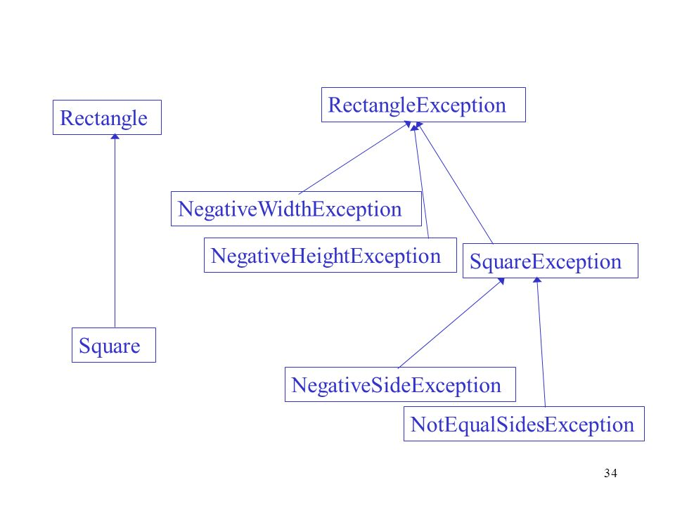 34 RectangleException SquareException Rectangle Square NegativeSideException NegativeWidthException NegativeHeightException NotEqualSidesException