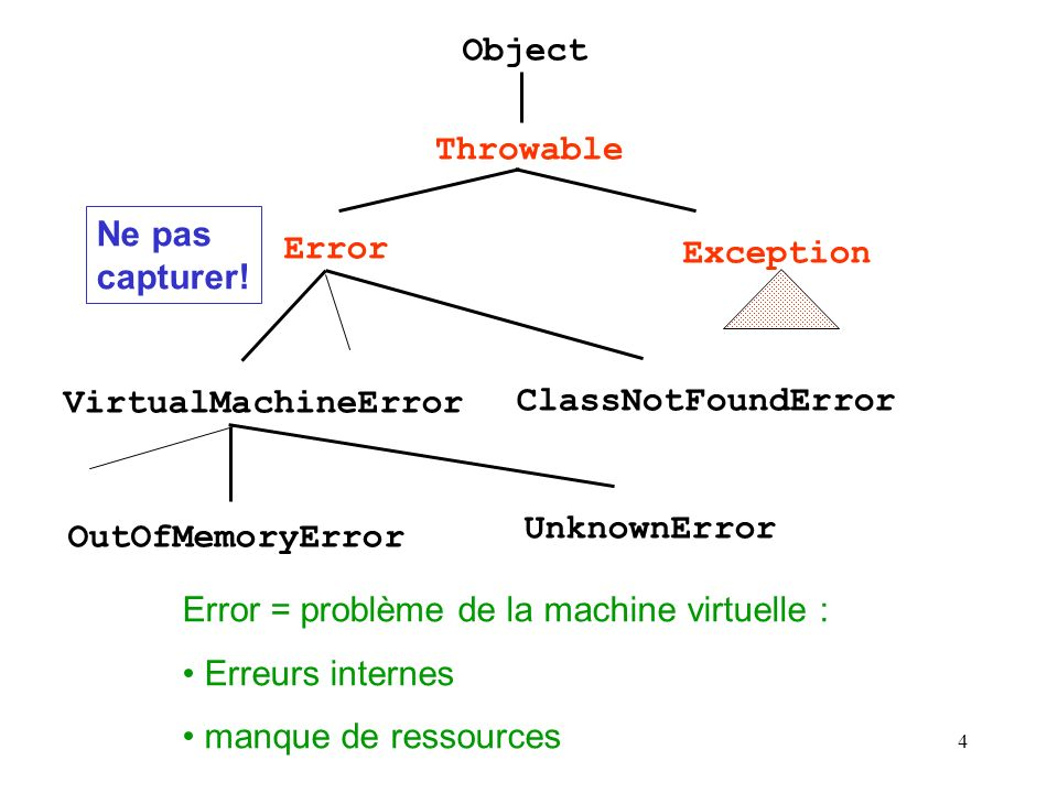 4 Object Throwable Error Ne pas capturer! VirtualMachineError ClassNotFoundError Exception OutOfMemoryError UnknownError Error = problème de la machin