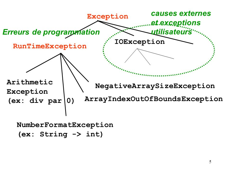 5 Exception RunTimeException Erreurs de programmation Arithmetic Exception (ex: div par 0) NumberFormatException (ex: String -> int) NegativeArraySizeException ArrayIndexOutOfBoundsException IOException causes externes et exceptions utilisateurs
