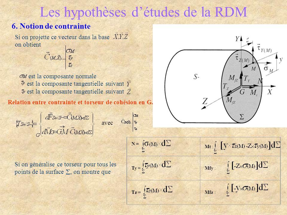 Les hypothèses détudes de la RDM 6.