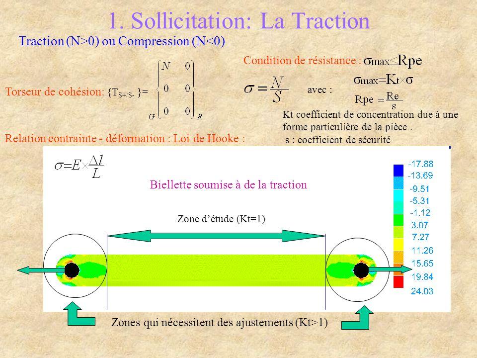 1. Sollicitation: La Traction Zone détude (Kt=1) Zones qui nécessitent des ajustements (Kt>1) Biellette soumise à de la traction Traction (N>0) ou Com