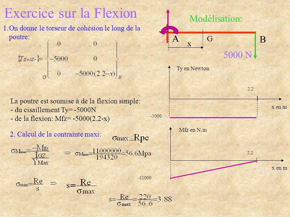 Exercice sur la Flexion 1.On donne le torseur de cohésion le long de la poutre: 5000 N Modélisation: B A G x Ty en Newton x en m 2.2 -5000 Mfz en N.m x en m 2.2 -11000 La poutre est soumise à de la flexion simple: - du cisaillement Ty= -5000N - de la flexion: Mfz= -5000(2.2-x) 2.